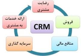 پاورپوینت ارزش آفرینی، رضایت مندی و مدیریت ارتباط با مشتری